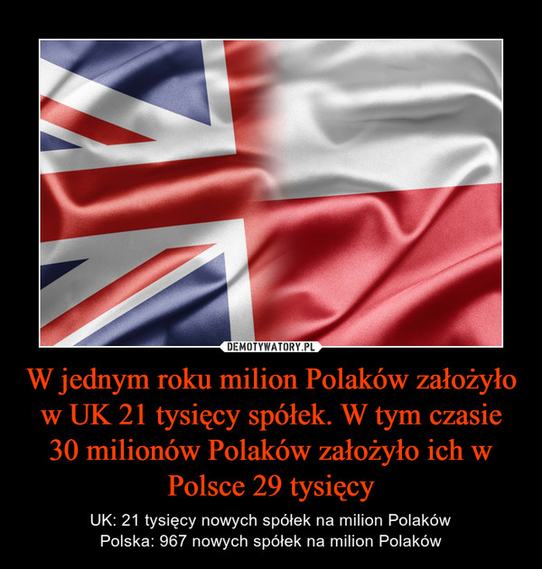 W jednym roku milion Polaków założyło w UK 21 tysięcy spółek. W tym czasie 30 milionów Polaków założyło ich w Polsce 29 tysięcy – UK: 21 tysięcy nowych spółek na milion PolakówPolska: 967 nowych spółek na milion Polaków