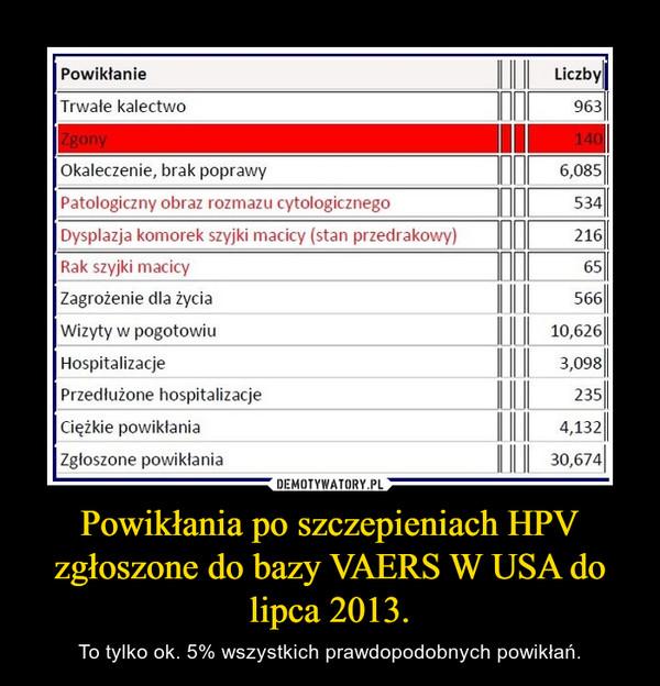 Powikłania po szczepieniach HPV zgłoszone do bazy VAERS W USA do lipca 2013. – To tylko ok. 5% wszystkich prawdopodobnych powikłań.