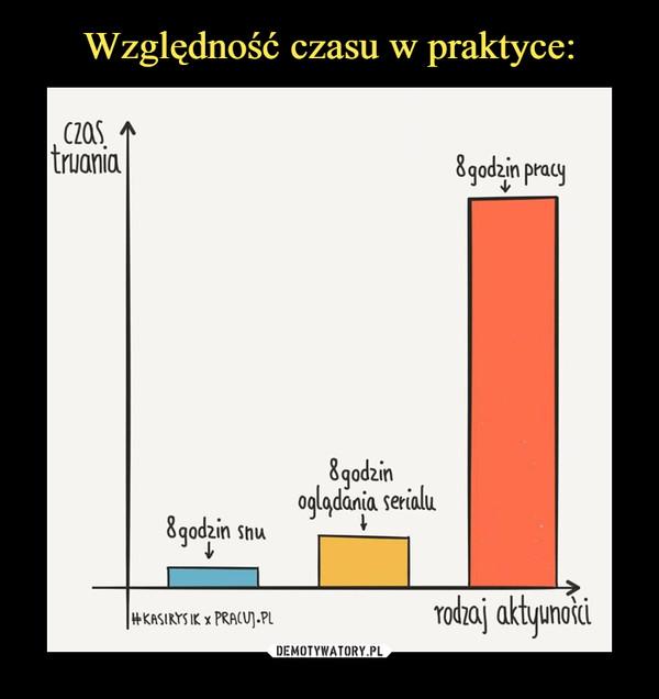 –  czas trwania 8 godzin pracy 8 godzin snu 8 godzin oglądanie serialu rodzaj aktywności pracuj.pl