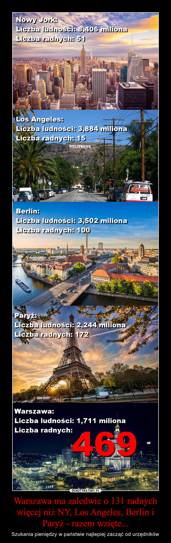 Warszawa ma zaledwie o 131 radnych więcej niż NY, Los Angeles, Berlin i Paryż - razem wzięte... – Szukania pieniędzy w państwie najlepiej zacząć od urzędników Nowy Jork:Liczba ludności: 8,406 milionaLiczba radnych: 51Los Angeles:Liczba ludności: 3,884 milionaLiczba radnych: 15BerlinLiczba ludności: 3,502 milionaLiczba radnych: 100ParyżLiczba ludności: 2,244 milionaLiczba radnych: 172WarszawaLiczba ludności: 1,711 milionaLiczba radnych: 469