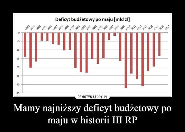 Mamy najniższy deficyt budżetowy po maju w historii III RP –