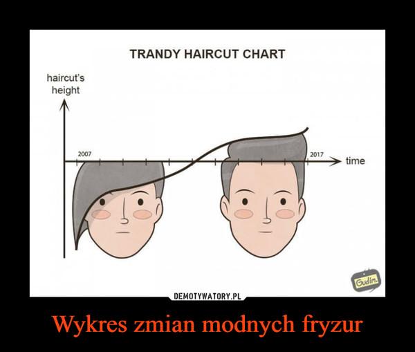 Wykres zmian modnych fryzur –