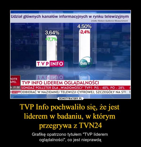 """TVP Info pochwaliło się, że jest liderem w badaniu, w którym przegrywa z TVN24 – Grafikę opatrzono tytułem """"TVP liderem oglądalności"""", co jest nieprawdą"""
