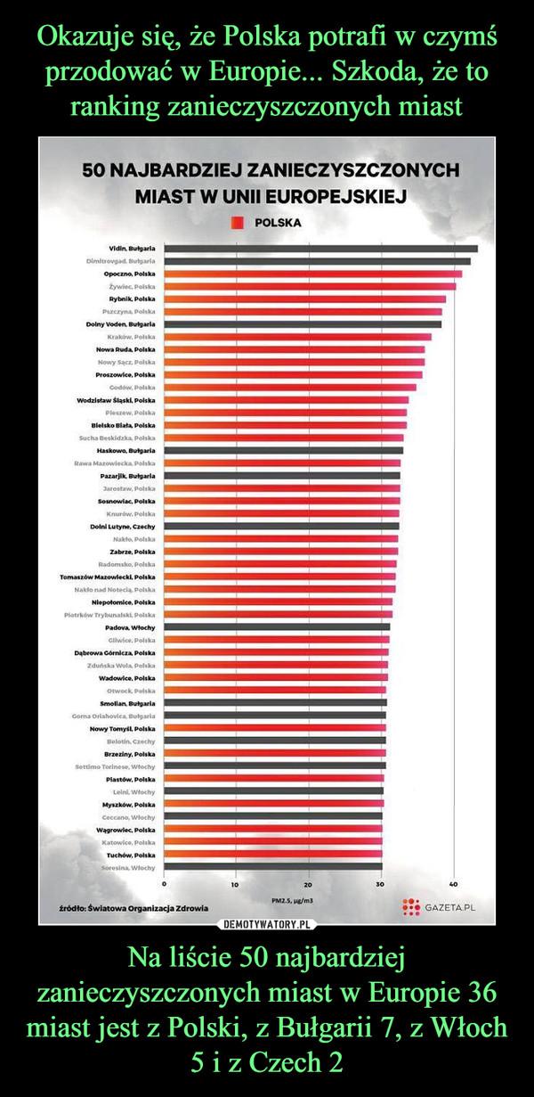 Na liście 50 najbardziej zanieczyszczonych miast w Europie 36 miast jest z Polski, z Bułgarii 7, z Włoch 5 i z Czech 2 –