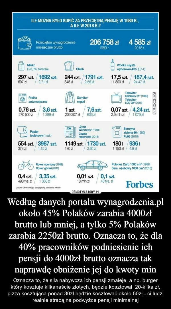 Według danych portalu wynagrodzenia.pl około 45% Polaków zarabia 4000zł brutto lub mniej, a tylko 5% Polaków zarabia 2250zł brutto. Oznacza to, że dla 40% pracowników podniesienie ich pensji do 4000zł brutto oznacza tak naprawdę obniżenie jej do kwoty min – Oznacza to, że siła nabywcza ich pensji zmaleje, a np. burger który kosztuje kilkanaście złotych, będzie kosztował  20-kilka zł, pizza kosztująca ponad 30zł będzie kosztować około 50zł - ci ludzi realnie stracą na podwyżce pensji minimalnej