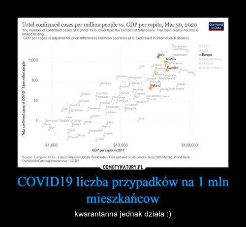 COVID19 liczba przypadków na 1 mln mieszkańcow