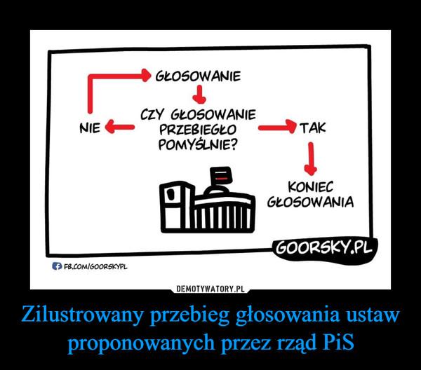 Zilustrowany przebieg głosowania ustaw proponowanych przez rząd PiS –