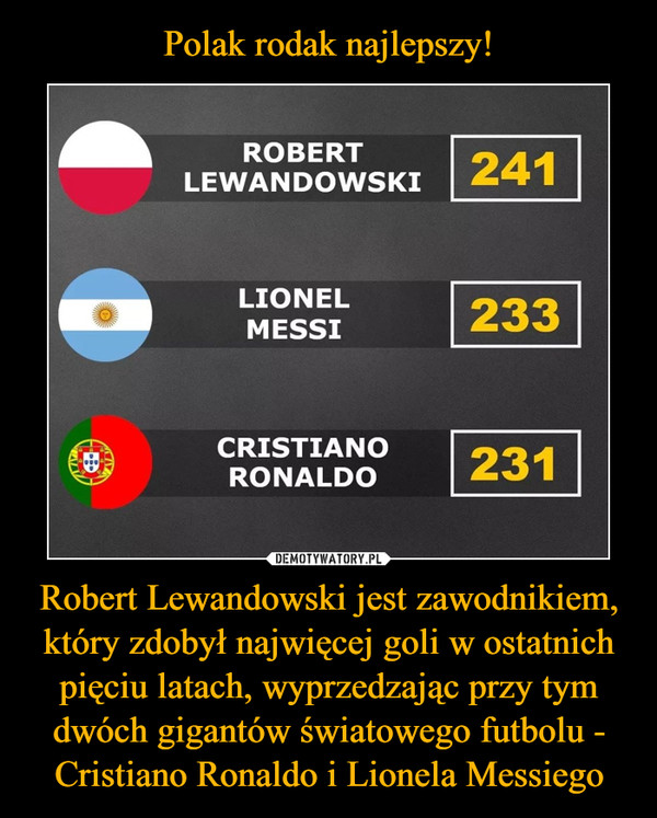 Robert Lewandowski jest zawodnikiem, który zdobył najwięcej goli w ostatnich pięciu latach, wyprzedzając przy tym dwóch gigantów światowego futbolu - Cristiano Ronaldo i Lionela Messiego –  Robert Lewandowski Lionel Messi Christiano Ronaldo