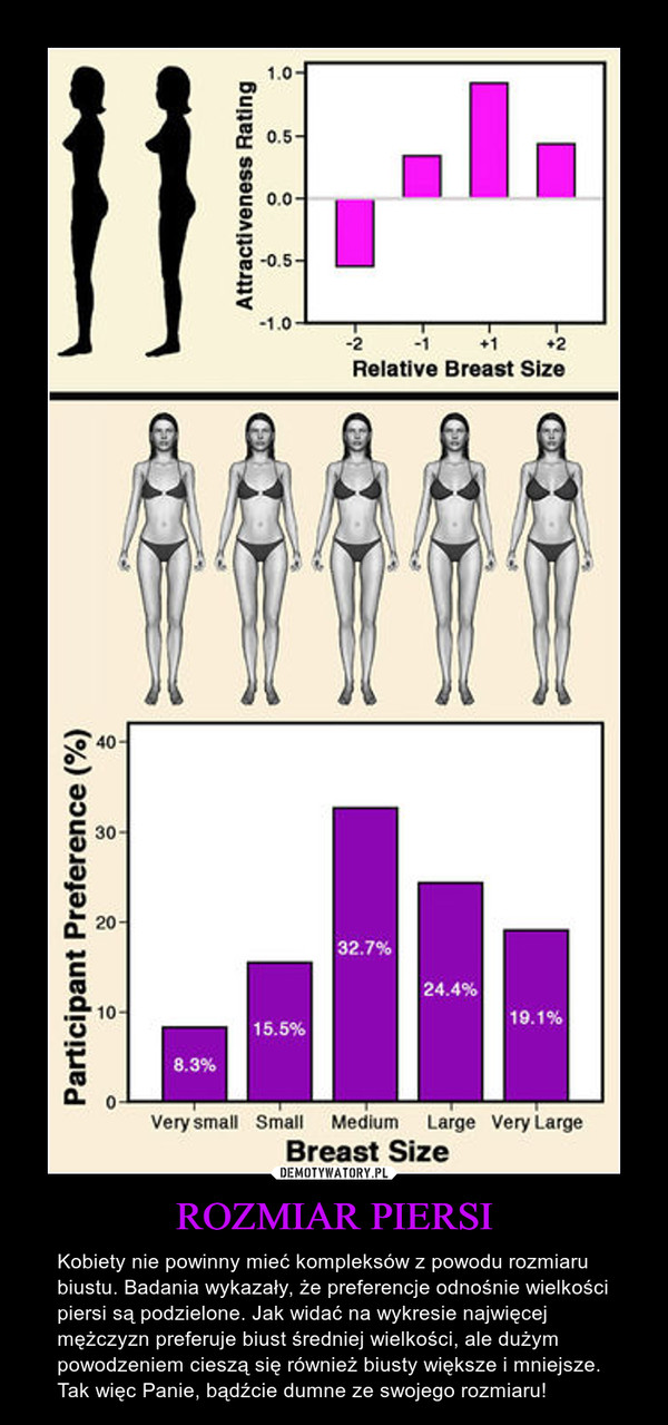 ROZMIAR PIERSI – Kobiety nie powinny mieć kompleksów z powodu rozmiaru biustu. Badania wykazały, że preferencje odnośnie wielkości piersi są podzielone. Jak widać na wykresie najwięcej mężczyzn preferuje biust średniej wielkości, ale dużym powodzeniem cieszą się również biusty większe i mniejsze. Tak więc Panie, bądźcie dumne ze swojego rozmiaru!