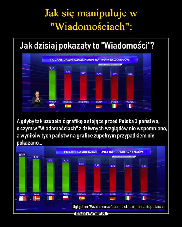 """–  Jak dzisiaj pokazały to """"Wiadomości""""? PODANE DAWKI SZCZEPIONKI NA 100 MIESZKAŃCÓW źródle: Bloomberg Vaccine Tracker 5,79 5,73 POLSKA HISZPANIA ŚREDNIA UE NIEMCY WŁOCHY FRANCJA A gdyby tak uzupełnić grafikę o stojące przed Polską 3 państwa, o czym w """"Wiadomościach"""" z dziwnych względów nie wspomniano, a wyników tych państw na grafice zupełnym przypadkiem nie pokazano... PODANE DAWKI SZCZEPIONKI NA 100 MIESZKAŃCÓW 12,82 MALTA 8,36 źródle: Bloomberg Vaccine Tracker 7,11 7,10 IM! 5,79 5,73 DANIA RUMUNIA POLSKA HISZPANIA ŚREDNIA UE NIEMCY WŁOCHY FRANCJA"""