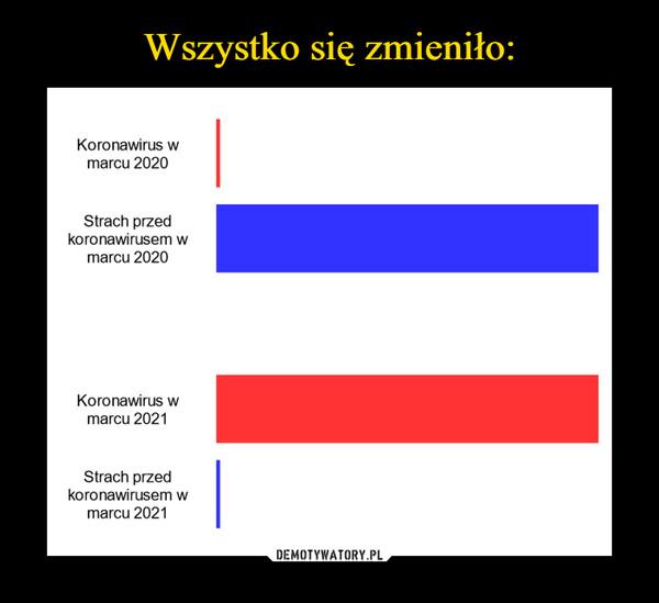 –  Koronawirus wmarcu 2020Strach przedkoronawirusem wmarcu 2020Koronawirus wmarcu 2021Strach przedkoronawirusem wmarcu 2021