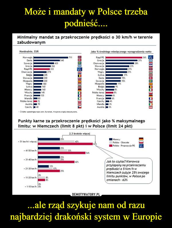 ...ale rząd szykuje nam od razu najbardziej drakoński system w Europie –