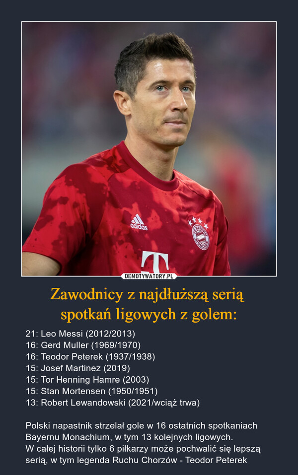 Zawodnicy z najdłuższą serią spotkań ligowych z golem: – 21: Leo Messi (2012/2013)16: Gerd Muller (1969/1970)16: Teodor Peterek (1937/1938)15: Josef Martinez (2019)15: Tor Henning Hamre (2003)15: Stan Mortensen (1950/1951)13: Robert Lewandowski (2021/wciąż trwa)Polski napastnik strzelał gole w 16 ostatnich spotkaniach Bayernu Monachium, w tym 13 kolejnych ligowych. W całej historii tylko 6 piłkarzy może pochwalić się lepszą serią, w tym legenda Ruchu Chorzów - Teodor Peterek Polski napastnik strzelał gole w 16 ostatnich spotkaniach Bayernu Monachium, w tym 13 kolejnych ligowych. W całej historii tylko 6 piłkarzy może pochwalić się lepszą serią, w tym legenda Ruchu Chorzów - Teodor Peterek